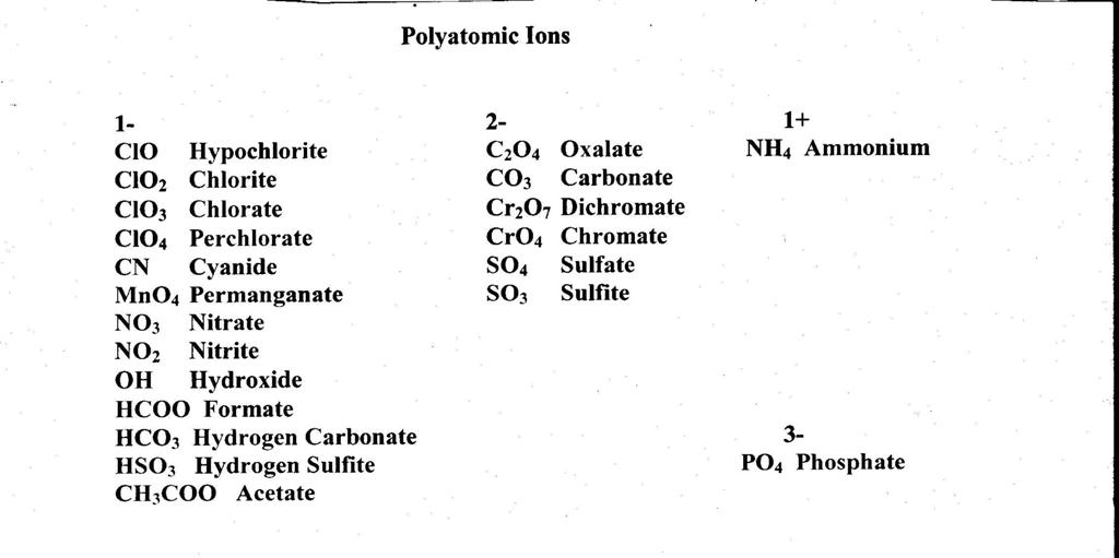Gallery images and information: Polyatomic Ion Chart Printable